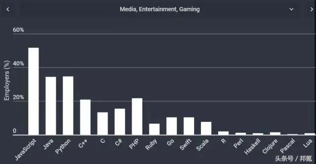 不同行业的软件都爱用什么编程语言开发?媒体、娱乐、游戏行业.png
