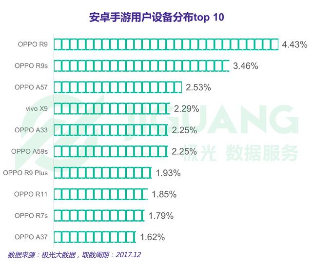 安卓手游用户设备分布top10.jpg