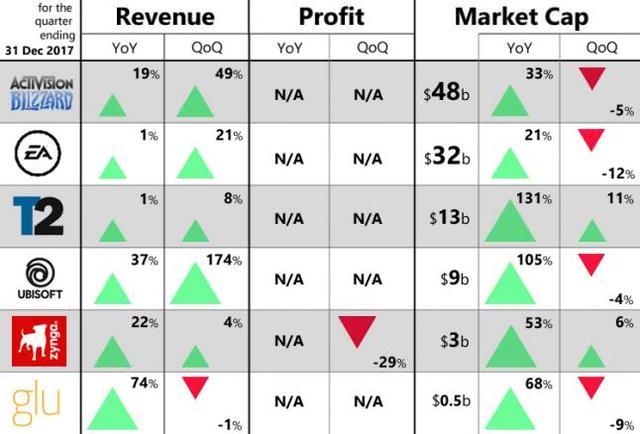 欧美主要游戏公司的季度财报.jpg