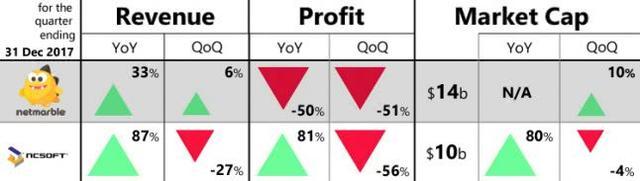 韩国两家大厂的财报对比.jpg