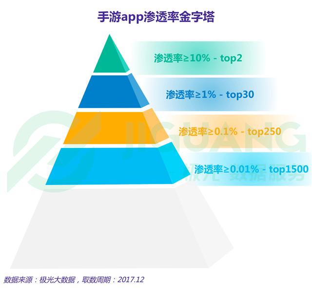 手游APP渗透率金字塔.jpg