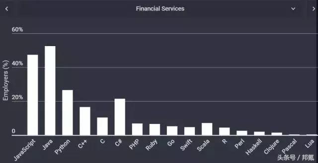 不同行业的软件都爱用什么编程语言开发?金融服务行业.png