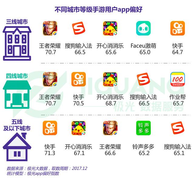 不同城市等级手游用户App偏好(三线城市、四线城市、五线及以下城市).jpg