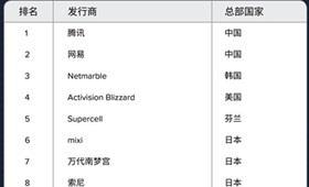 2017中国游戏厂商,有灿烂,也有暗淡