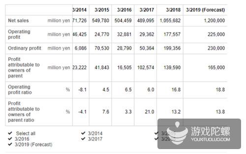 任天堂2014-2018财年.png