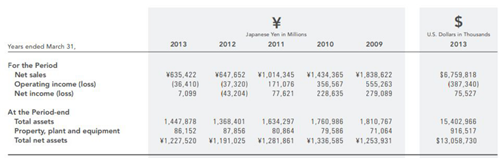 任天堂2009-2013财年.png