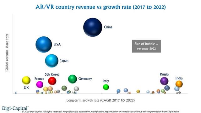 未来五年全球各国ARVR市场收入和增长率.jpg