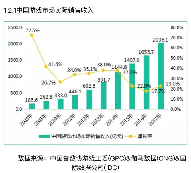 中国游戏市场实际销售收入.jpg