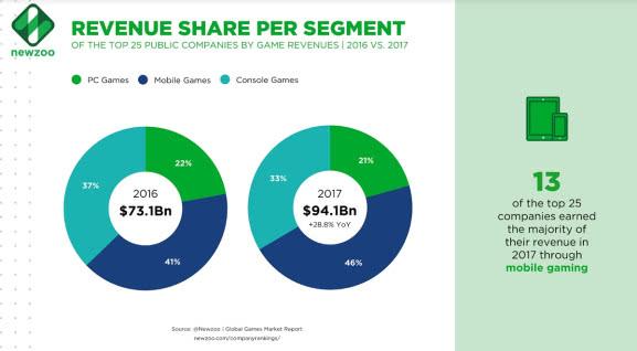 25家收入最高的游戏公司中有13家公司的主要收入来源是移动游戏.jpg