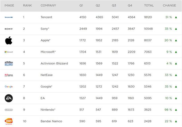 2017年全球收入最高25家游戏公司.jpg