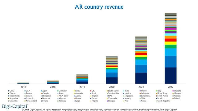 未来5年,各国AR收入占比.jpg