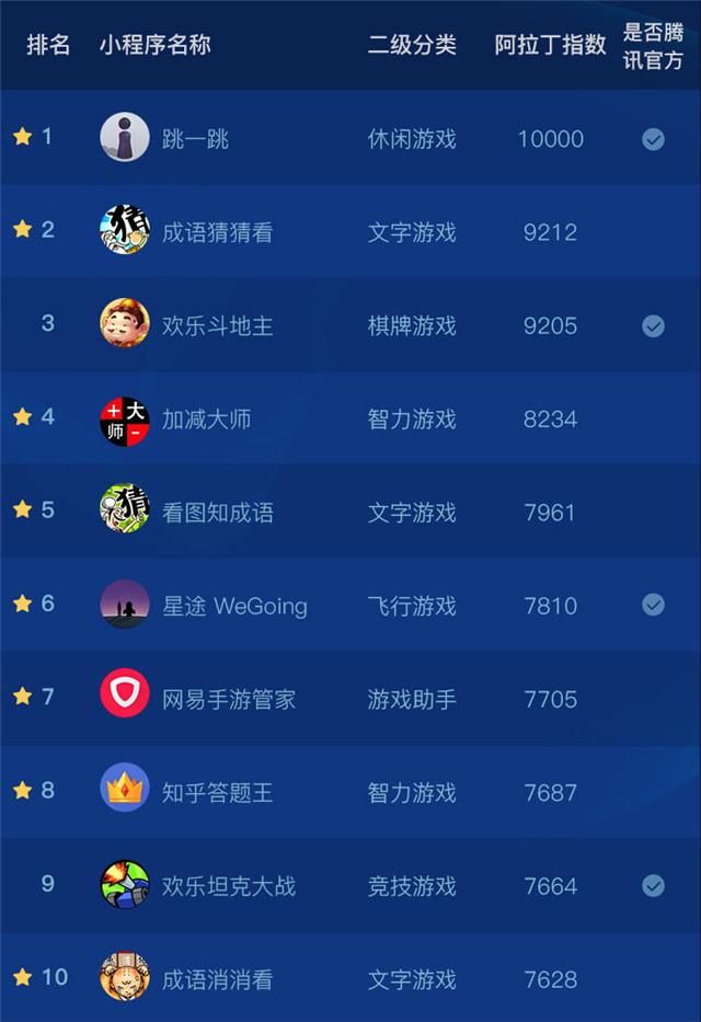2018年4月TOP10的小程序榜单中,小游戏占据比例已经到达惊人的90%.jpg