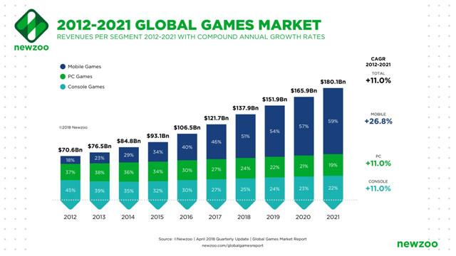 2012-2021年全球游戏市场增长趋势.jpg