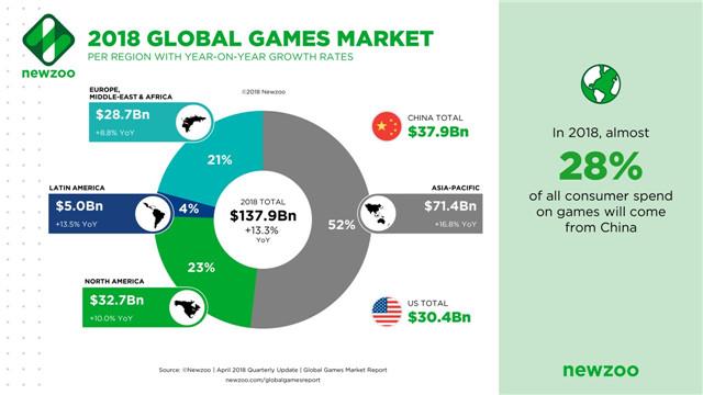 2018年全球游戏市场区域分布.jpg