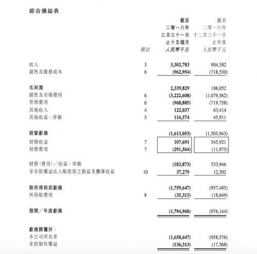 阿里影业综合损益表.jpg