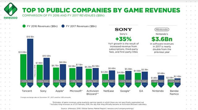 2017年全球游戏收入排名前十位的游戏公司.jpg