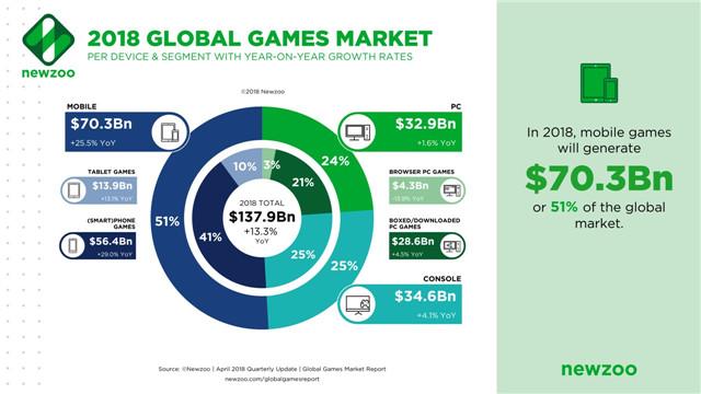 2018全球游戏市场(按平台)分布.jpg