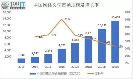 中国网络文学市场规模及增长率.jpg