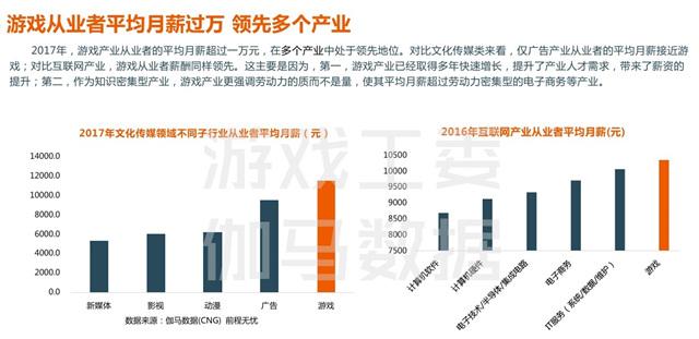 2017年国内游戏行业从业者平均薪资1.2万,领先多个行业.jpg
