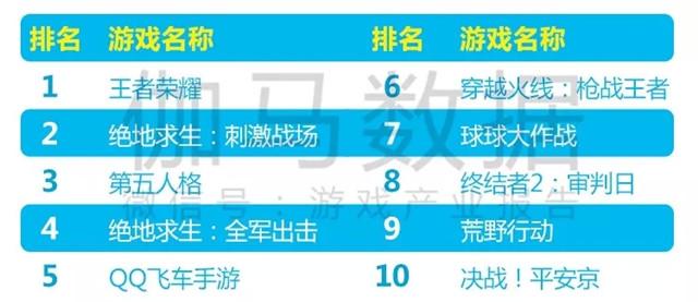 移动游戏直播热度榜TOP10 竞技游戏.jpg