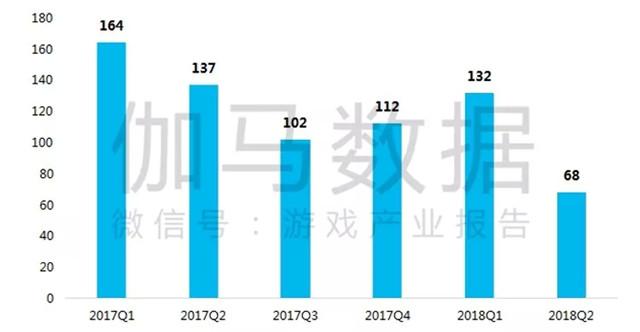 进入国内iOS日畅销榜TOP200新游数量.jpg