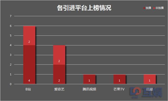 四月日产新番各大平台上榜成绩.jpg