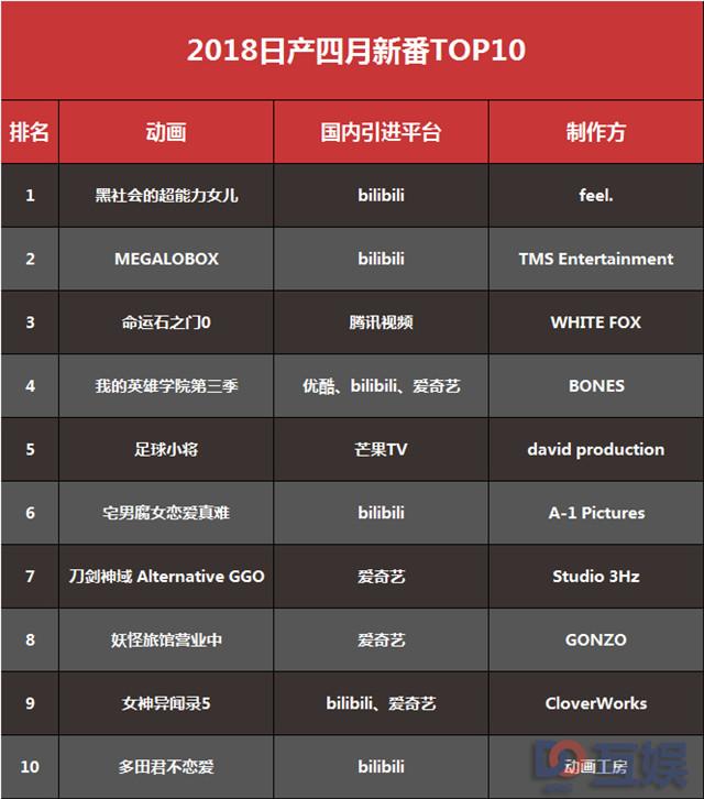 2018日产动漫四月新番top10.jpg