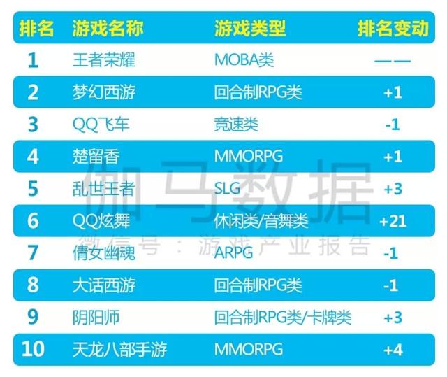 移动游戏收入榜TOP10.jpg