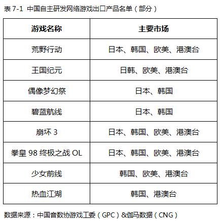 中国自主研发网络游戏出口产品名单(部分).png