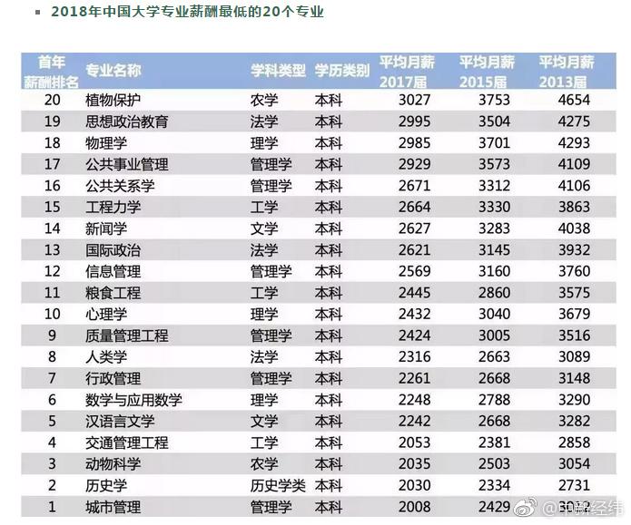 2018年中国大学专业薪酬最低的20个专业.jpg