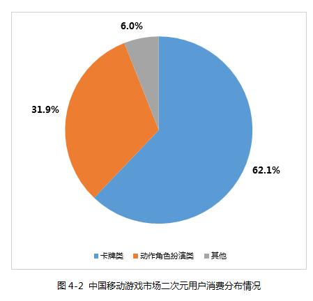 中国移动游戏市场二次元用户消费分布情况.png