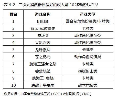 二次元消费群体偏好的收入前10移动游戏产品.png