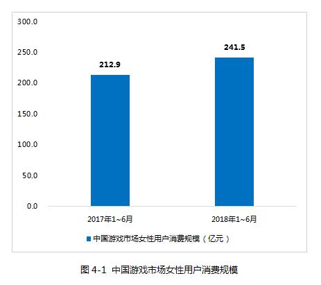 中国游戏市场女性用户消费规模.png
