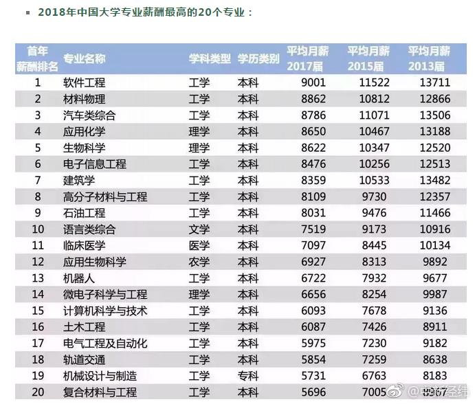 2018年中国大学专业薪酬最高的20个专业.jpg