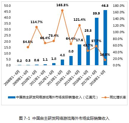中国自主研发网络游戏海外市场实际销售收入.png