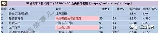 江苏台播放的《香蜜沉沉烬如霜》收视率遥遥领先.jpg