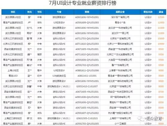 汇众教育7月UI设计专业学员的就业薪资情况.jpg