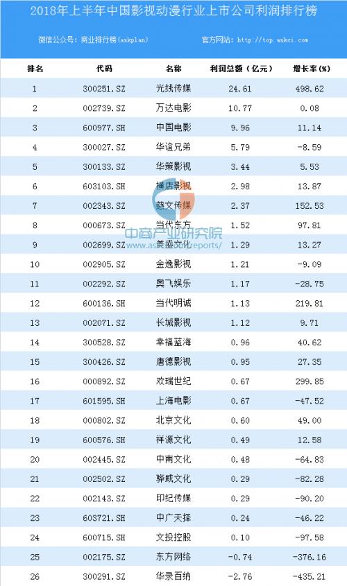 2018年上半年中国影视动漫行业上市公司利润排行榜.png