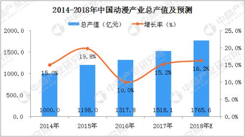 2014-2018年中国动漫产业总产值及预测.png