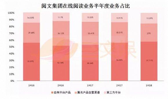 阅文集团在线阅读业务半年度业务占比.jpg