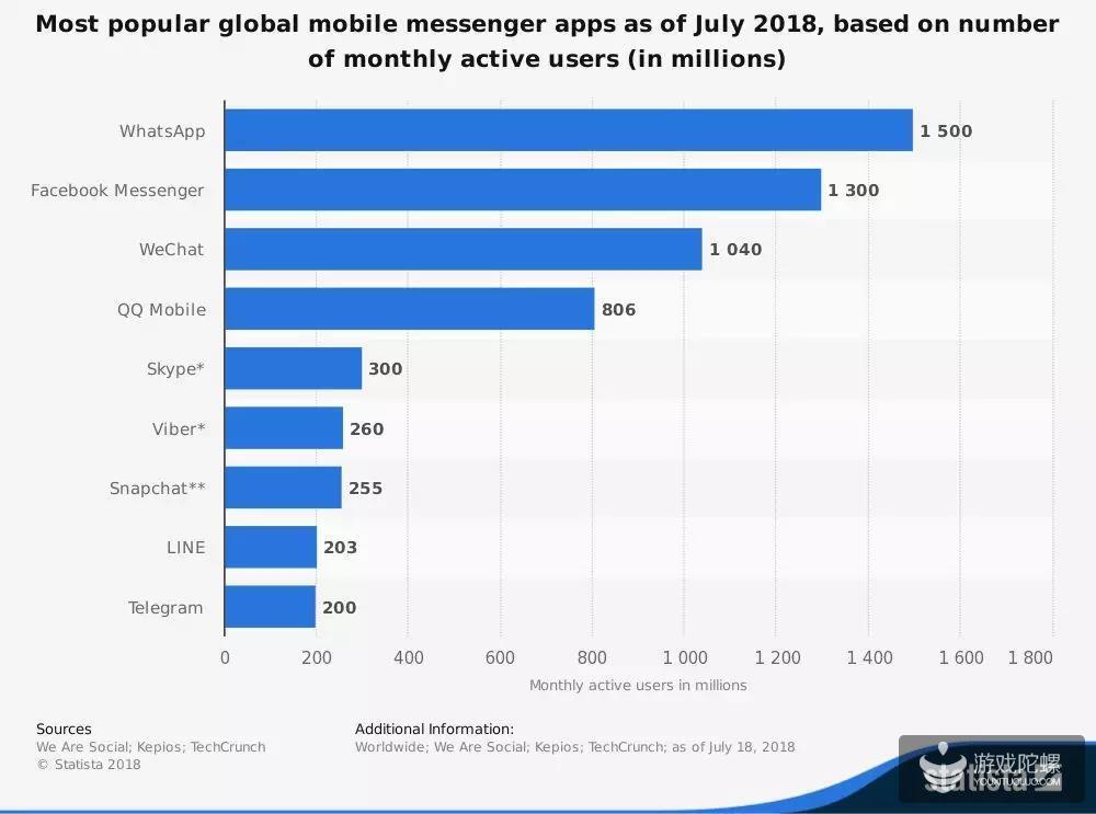欧美和日韩国家的微信市场份额.jpg