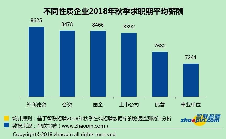 不同性质企业2018年秋季求职期平均薪酬.jpg